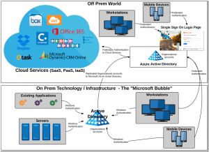 Figure 5: Integration between On-prem and Off-prem services through Azure AD