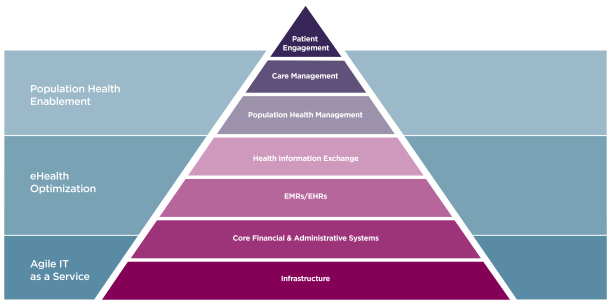MD_8221a-16_Health_IT_Hierarchy_Graphic_v3a