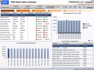 IBM Smarter Retail Solution Real Time Analytic