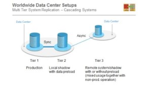 The Most Important New Features in SAP HANA SPS10