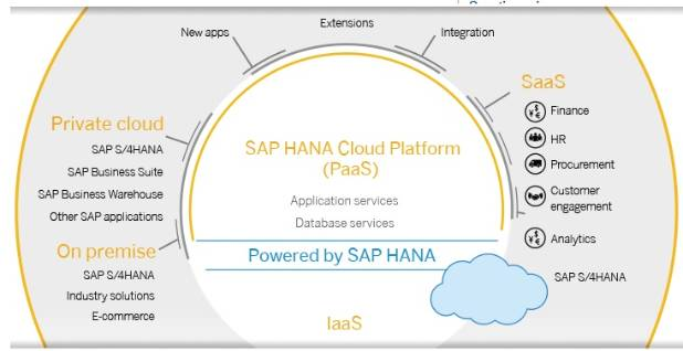 SAP HCP .jpg