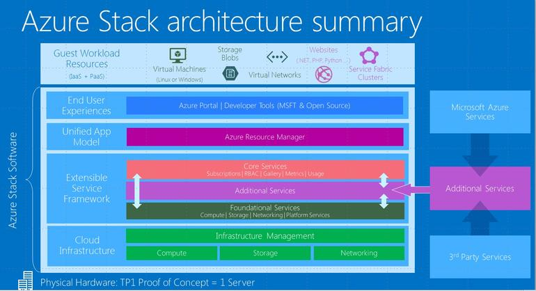 Microsoft Readies First Technical Preview Of Azure Stack