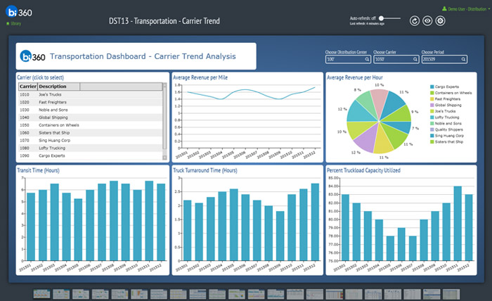 Dashboards-for-Distribution-using-Dynamics-AX