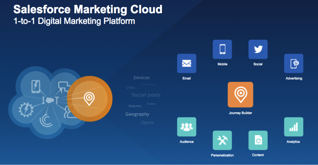 The Salesforce Marketing Cloud in 2016