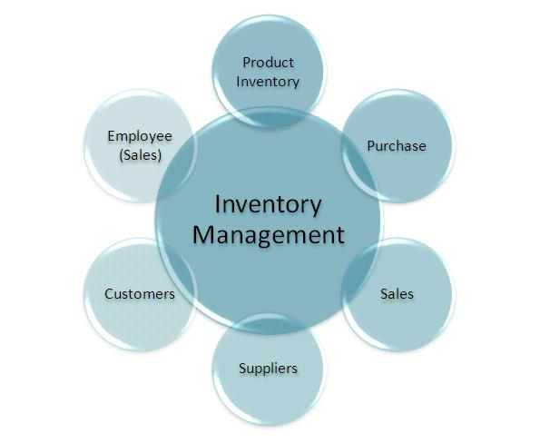 """website and inventory management systems Ezofficeinventory """"approaches asset management untraditionally with a delegation model, so inventory tracking responsibility is shared"""" - techcrunch manage assets on the go our ios and."""