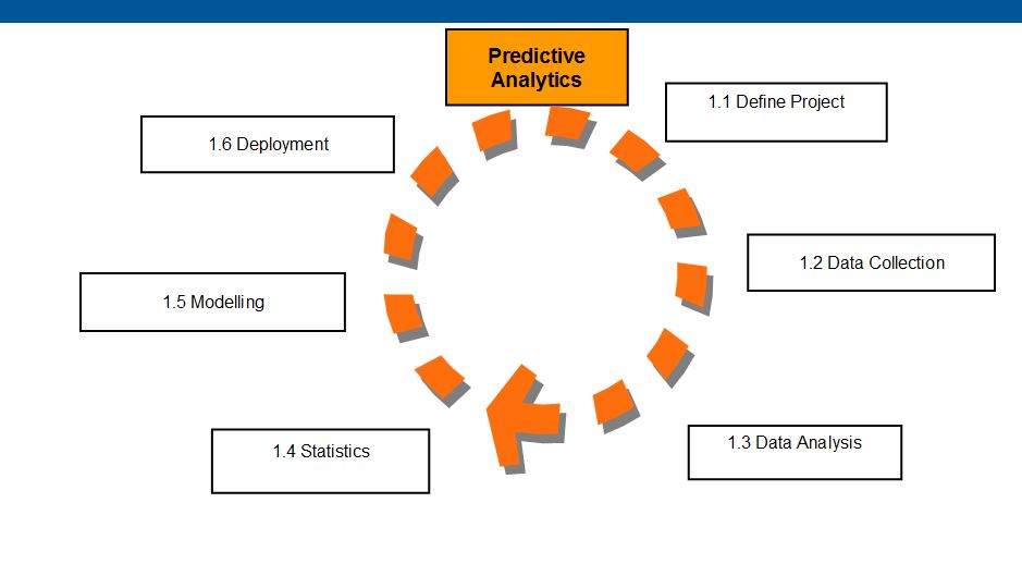 Predictive Analytics Seven Key Examples Erpinnews