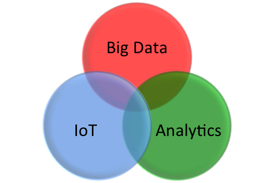 internet of things and data analytics handbook amazon