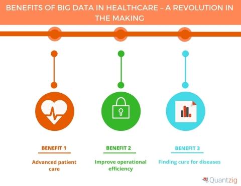 Benefits of Big Data in the Healthcare Industry