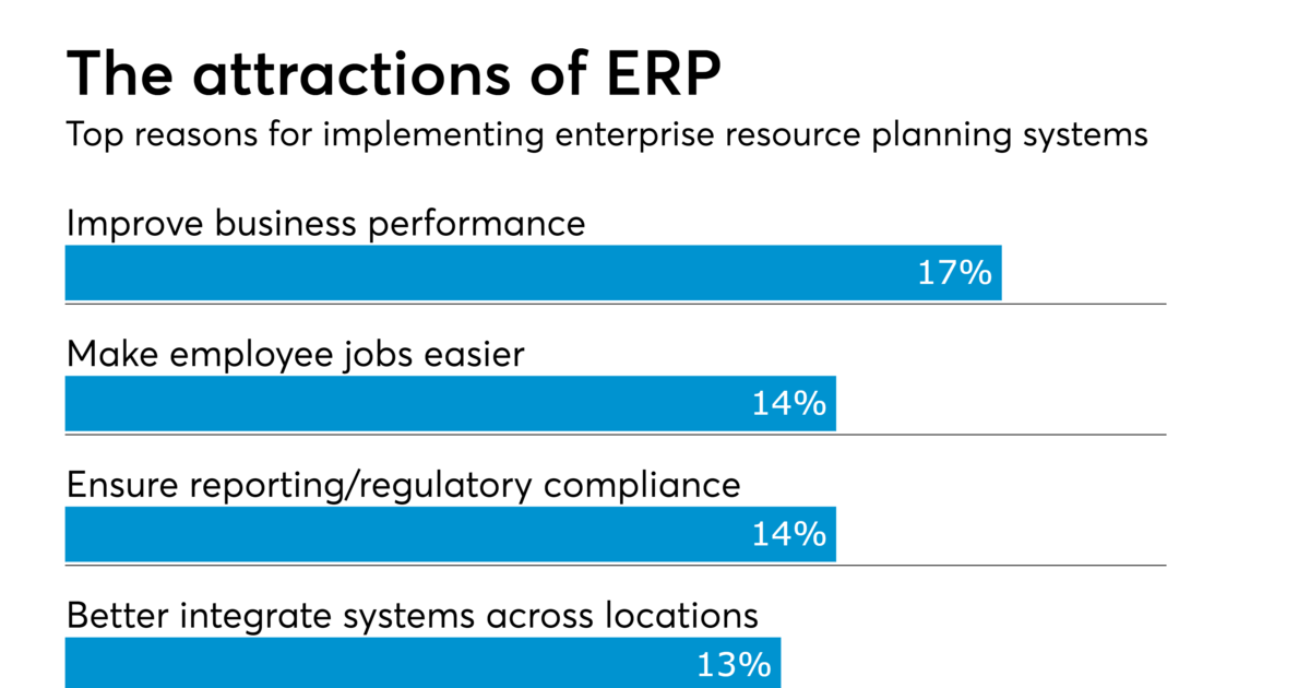 ERP is changing